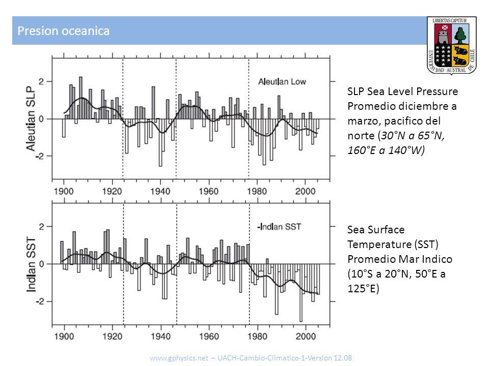 Presion oceanica www.gphysics.net – UACH-Cambio-Climatico-1-Version 12.08 SLP Sea Level Pressure Promedio diciembre a marzo, pacifico del norte (30°N