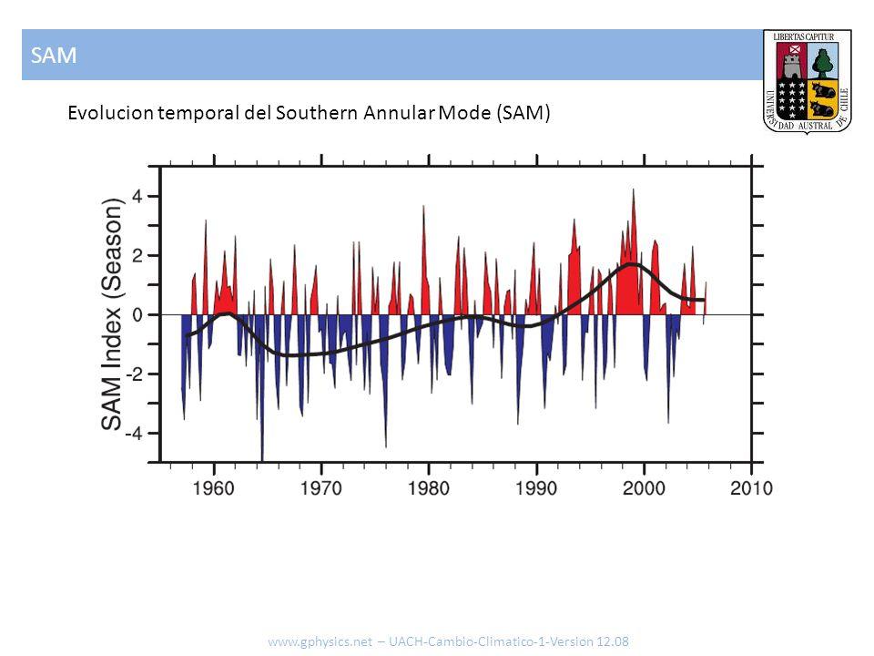SAM www.gphysics.net – UACH-Cambio-Climatico-1-Version 12.08 Evolucion temporal del Southern Annular Mode (SAM)