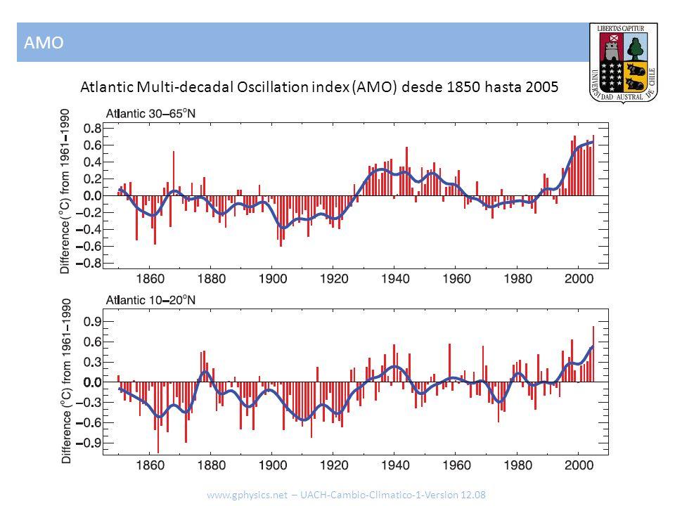 AMO www.gphysics.net – UACH-Cambio-Climatico-1-Version 12.08 Atlantic Multi-decadal Oscillation index (AMO) desde 1850 hasta 2005