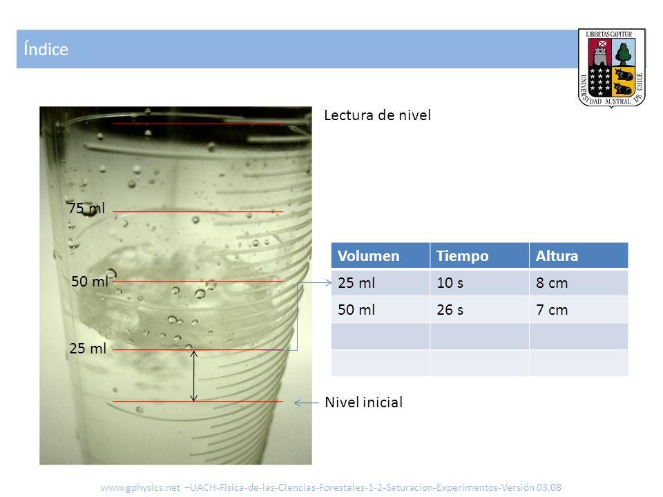 Índice www.gphysics.net –UACH-Fisica-de-las-Ciencias-Forestales-1-2-Saturacion-Experimentos-Versión 03.08 Lectura de nivel VolumenTiempoAltura 25 ml10