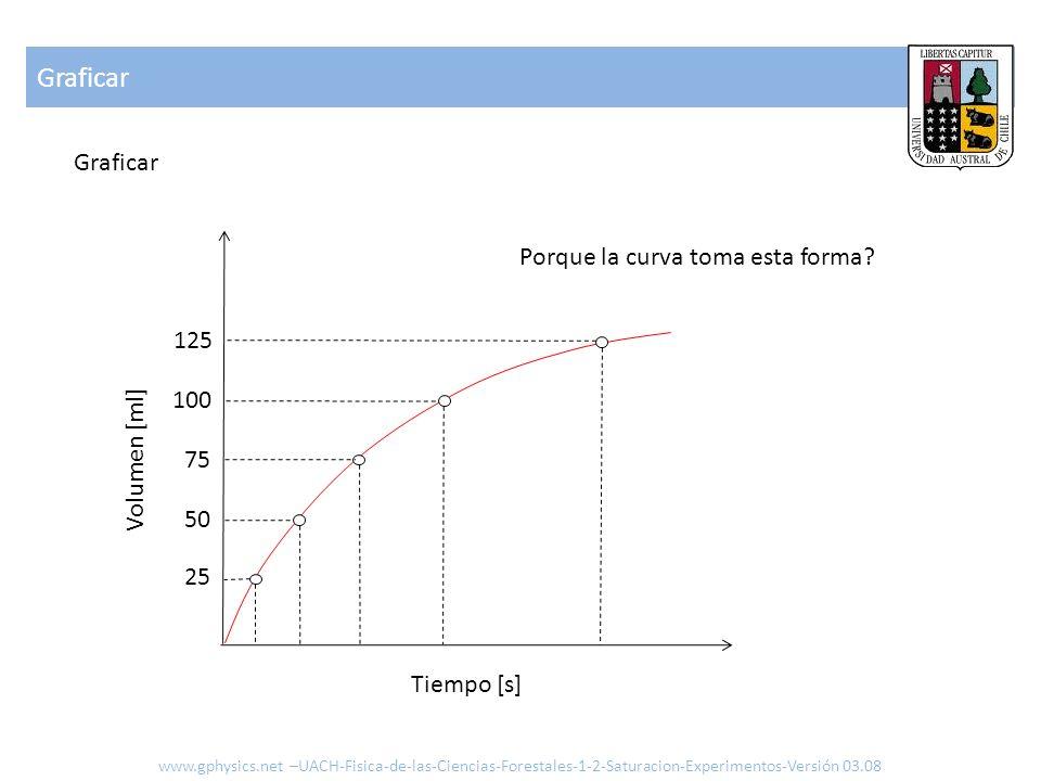 Graficar www.gphysics.net –UACH-Fisica-de-las-Ciencias-Forestales-1-2-Saturacion-Experimentos-Versión 03.08 Graficar Volumen [ml] Tiempo [s] Porque la