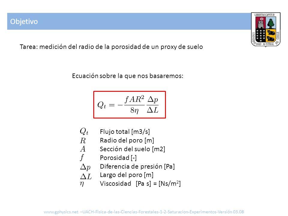 Objetivo www.gphysics.net –UACH-Fisica-de-las-Ciencias-Forestales-1-2-Saturacion-Experimentos-Versión 03.08 Flujo total [m3/s] Radio del poro [m] Secc