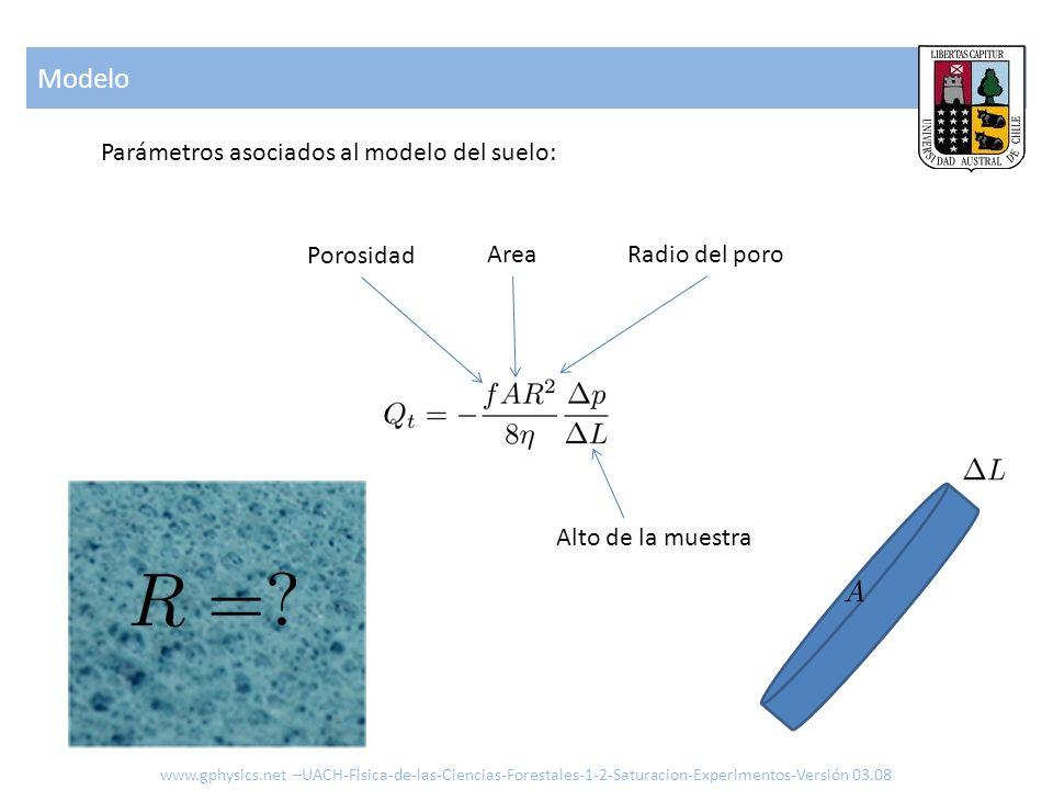 Modelo www.gphysics.net –UACH-Fisica-de-las-Ciencias-Forestales-1-2-Saturacion-Experimentos-Versión 03.08 Como estimar la porosidad Tenemos las densidades y la definición de la porosidad o sea Hay que medir 3 g/cm3