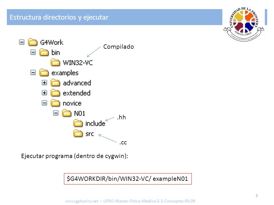 Estructura directorios y ejecutar 3 www.gphysics.net – UFRO-Master-Fisica-Medica-5-1-Conceptos-05.09 $G4WORKDIR/bin/WIN32-VC/ exampleN01 Compilado.hh.cc Ejecutar programa (dentro de cygwin):