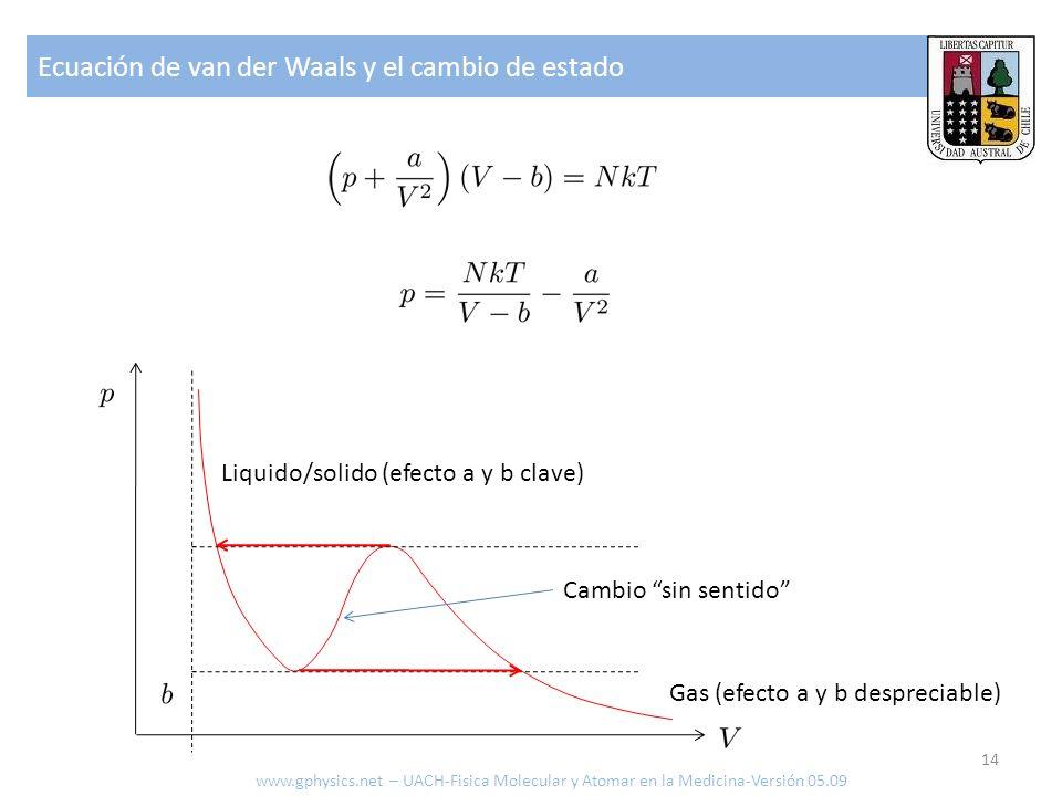 Ecuación de van der Waals y el cambio de estado 14 www.gphysics.net – UACH-Fisica Molecular y Atomar en la Medicina-Versión 05.09 Liquido/solido (efec