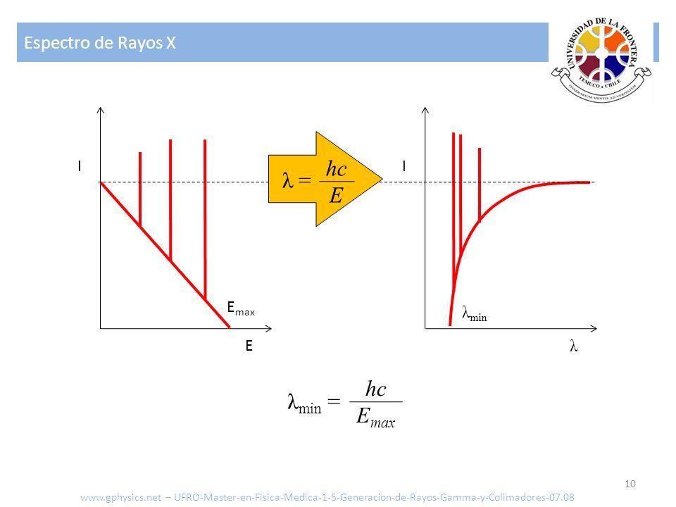 Espectro de Rayos X 10 E I λ I E max λ min λ min = hc E max λ = hc E www.gphysics.net – UFRO-Master-en-Fisica-Medica-1-5-Generacion-de-Rayos-Gamma-y-C
