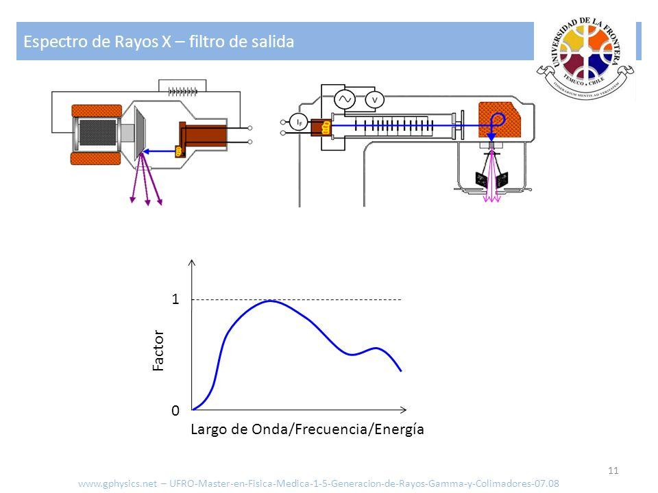 Espectro de Rayos X – filtro de salida 11 1 0 Factor Largo de Onda/Frecuencia/Energía www.gphysics.net – UFRO-Master-en-Fisica-Medica-1-5-Generacion-d