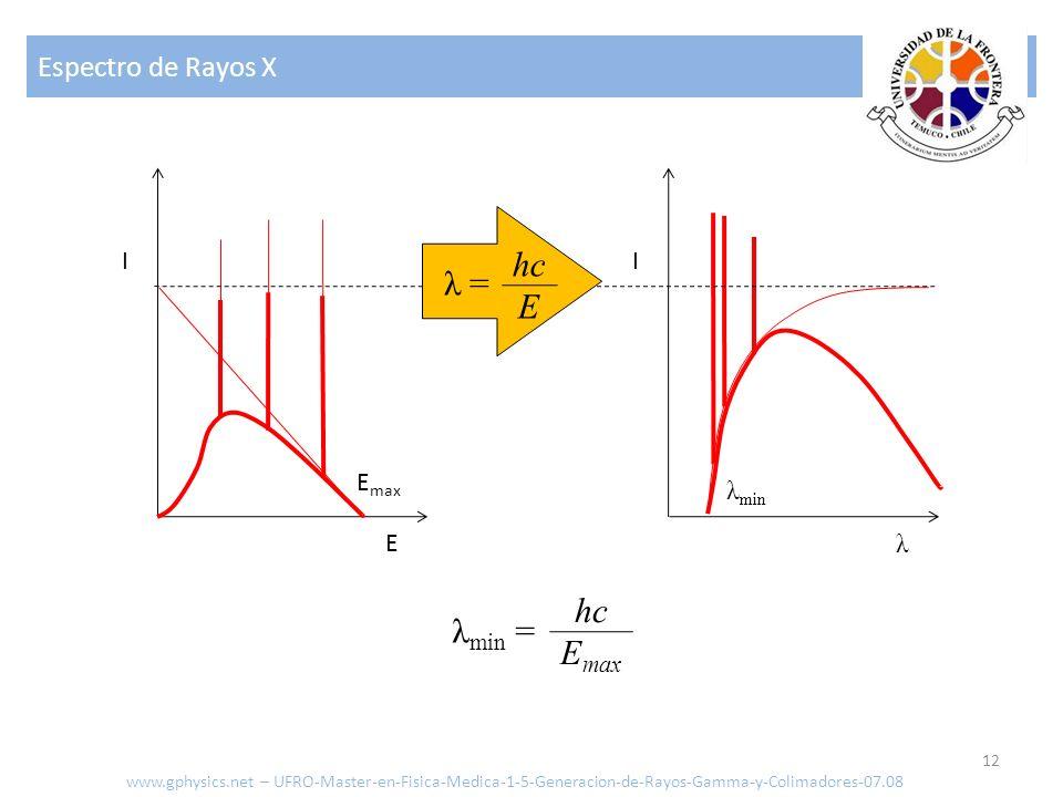Espectro de Rayos X 12 E I λ I E max λ min λ min = hc E max λ = hc E www.gphysics.net – UFRO-Master-en-Fisica-Medica-1-5-Generacion-de-Rayos-Gamma-y-C
