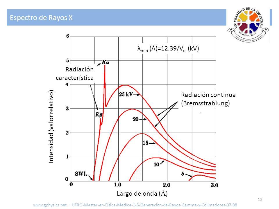 Espectro de Rayos X 13 Radiación continua (Bremsstrahlung) Radiación característica Intensidad (valor relativo) Largo de onda ( Å ) λ min (Å)=12.39/V