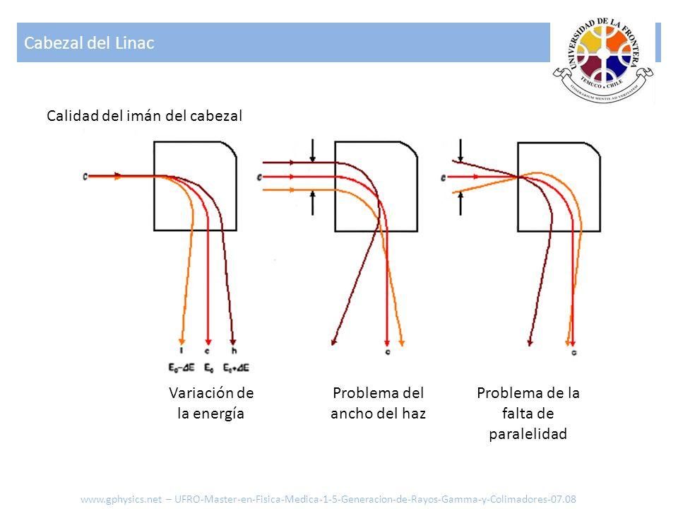 Cabezal del Linac www.gphysics.net – UFRO-Master-en-Fisica-Medica-1-5-Generacion-de-Rayos-Gamma-y-Colimadores-07.08 Calidad del imán del cabezal Varia