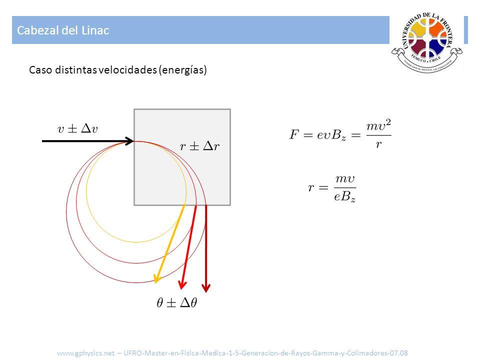 Cabezal del Linac www.gphysics.net – UFRO-Master-en-Fisica-Medica-1-5-Generacion-de-Rayos-Gamma-y-Colimadores-07.08 Caso distintas velocidades (energí
