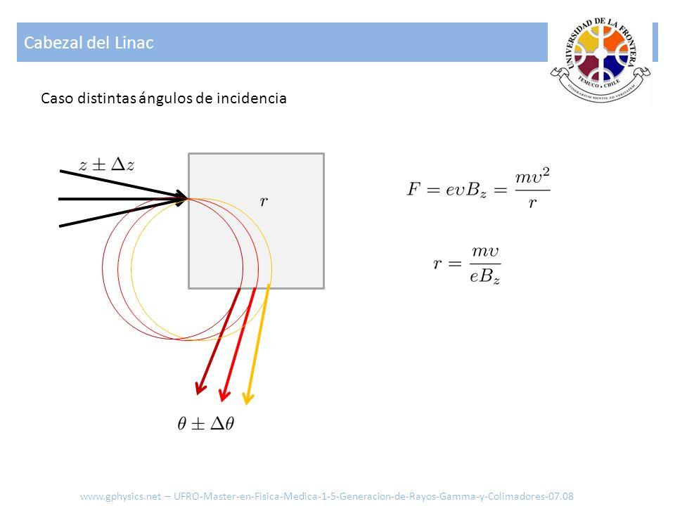 Cabezal del Linac www.gphysics.net – UFRO-Master-en-Fisica-Medica-1-5-Generacion-de-Rayos-Gamma-y-Colimadores-07.08 Caso distintas ángulos de incidenc