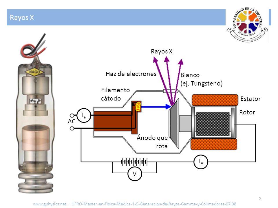 Rayos X 2 Haz de electrones Filamento cátodo Ánodo que rota Blanco (ej. Tungsteno) Rotor Estator IFIF AC V IAIA www.gphysics.net – UFRO-Master-en-Fisi