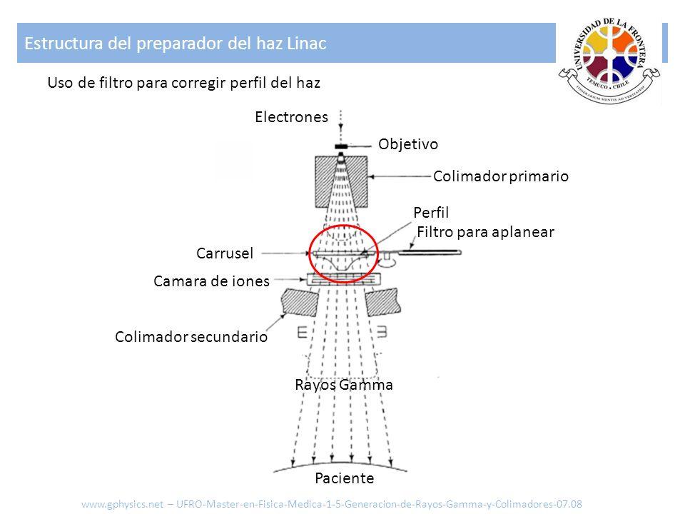 Estructura del preparador del haz Linac www.gphysics.net – UFRO-Master-en-Fisica-Medica-1-5-Generacion-de-Rayos-Gamma-y-Colimadores-07.08 Uso de filtr