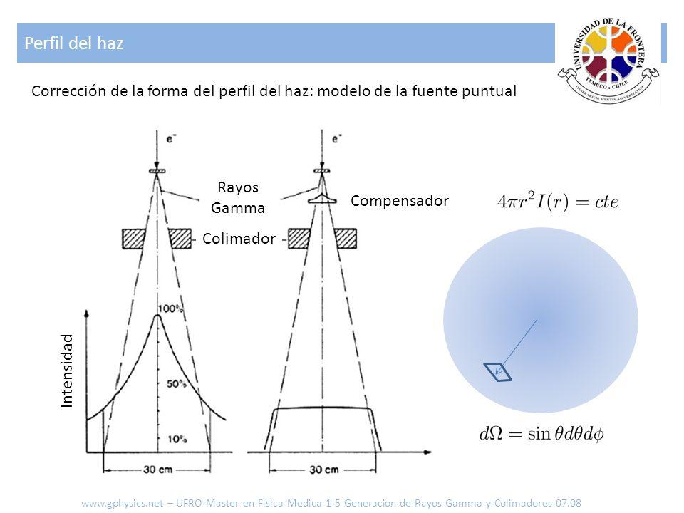 Perfil del haz www.gphysics.net – UFRO-Master-en-Fisica-Medica-1-5-Generacion-de-Rayos-Gamma-y-Colimadores-07.08 Corrección de la forma del perfil del