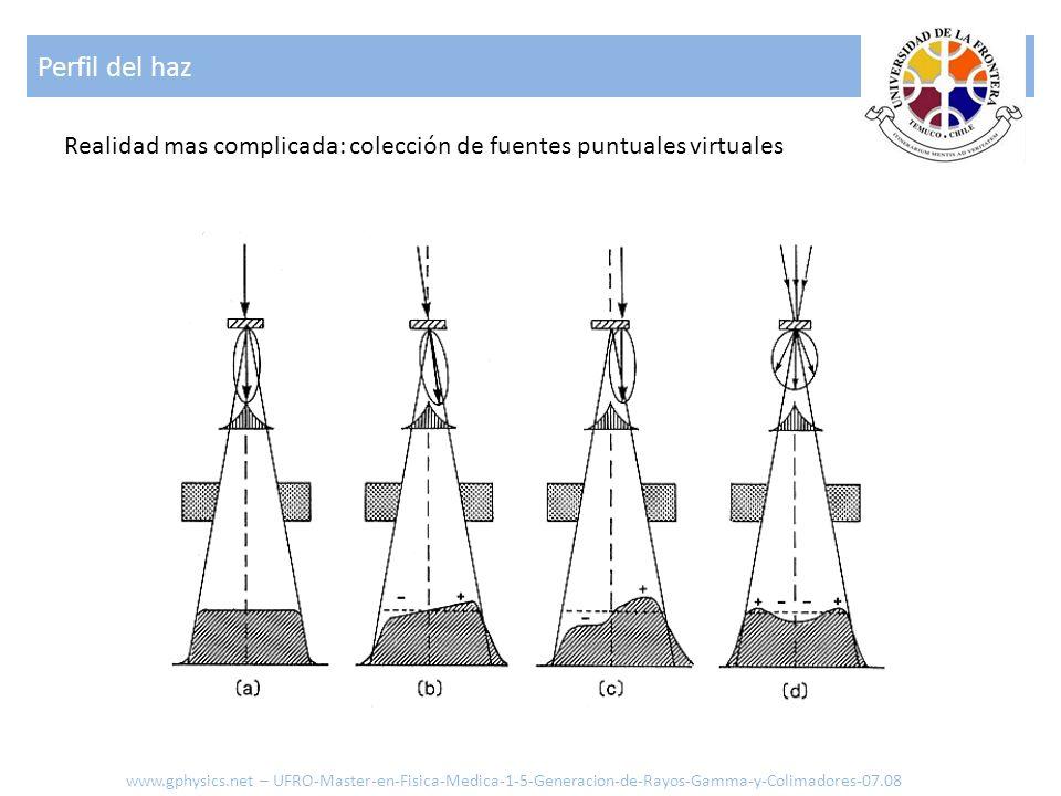 Perfil del haz www.gphysics.net – UFRO-Master-en-Fisica-Medica-1-5-Generacion-de-Rayos-Gamma-y-Colimadores-07.08 Realidad mas complicada: colección de