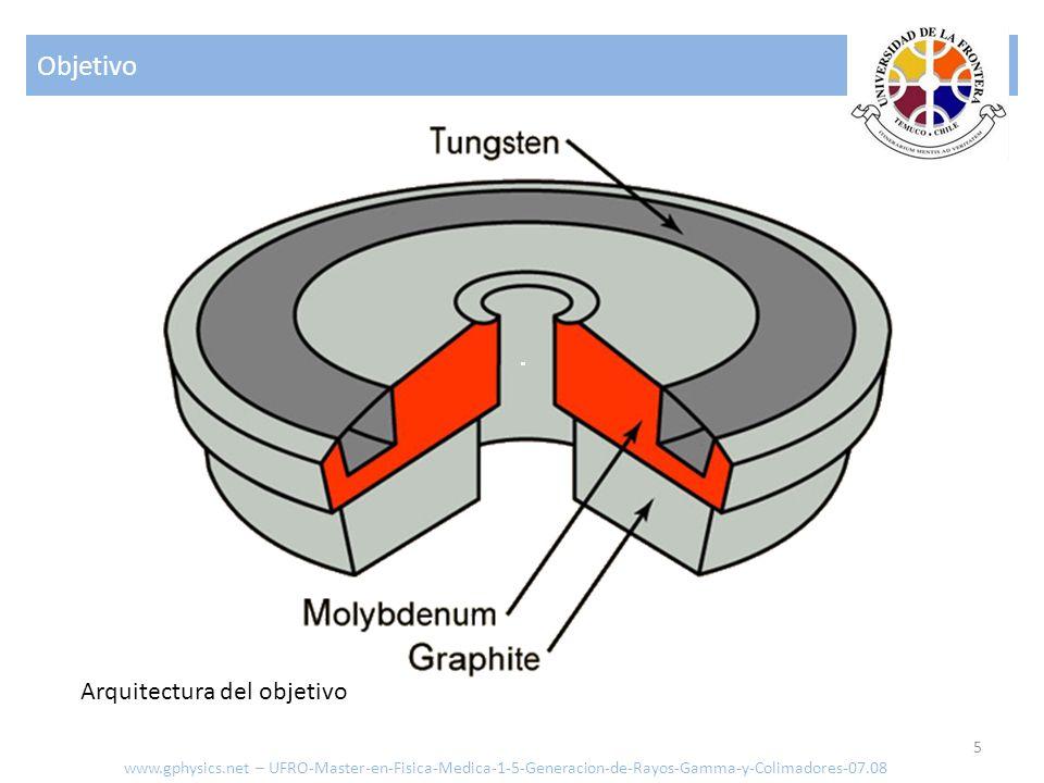 Objetivo 5 www.gphysics.net – UFRO-Master-en-Fisica-Medica-1-5-Generacion-de-Rayos-Gamma-y-Colimadores-07.08 Arquitectura del objetivo