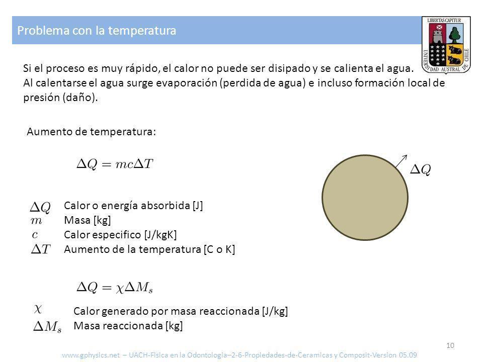 Problema con la temperatura 10 Si el proceso es muy rápido, el calor no puede ser disipado y se calienta el agua.