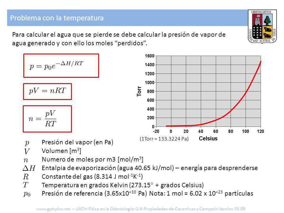 Presión del vapor (en Pa) Volumen [m 3 ] Numero de moles por m3 [mol/m 3 ] Entalpia de evaporización (agua 40.65 kJ/mol) – energía para desprenderse Constante del gas (8.314 J mol -1 K -1 ) Temperatura en grados Kelvin (273.15° + grados Celsius) Presión de referencia (3.65x10 +10 Pa) Nota: 1 mol = 6.02 x 10 +23 partículas (1Torr = 133.3224 Pa) Problema con la temperatura Para calcular el agua que se pierde se debe calcular la presión de vapor de agua generado y con ello los moles perdidos.