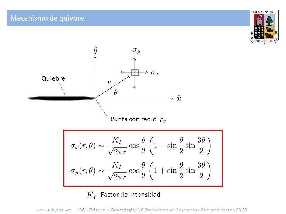 Mecanismo de quiebre Quiebre Punta con radio Factor de intensidad www.gphysics.net – UACH-Fisica en la Odontologia–2-6-Propiedades-de-Ceramicas y Composit-Version 05.09