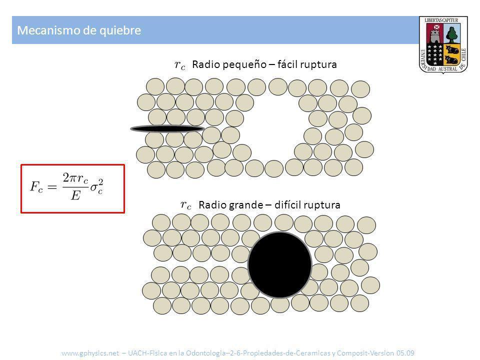 Mecanismo de quiebre Radio pequeño – fácil ruptura Radio grande – difícil ruptura www.gphysics.net – UACH-Fisica en la Odontologia–2-6-Propiedades-de-