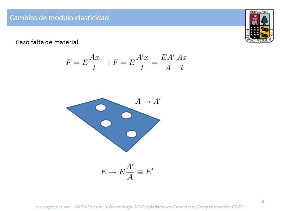 Cambios de modulo elasticidad 2 www.gphysics.net – UACH-Fisica en la Odontologia–2-6-Propiedades-de-Ceramicas y Composit-Version 05.09 Caso falta de m