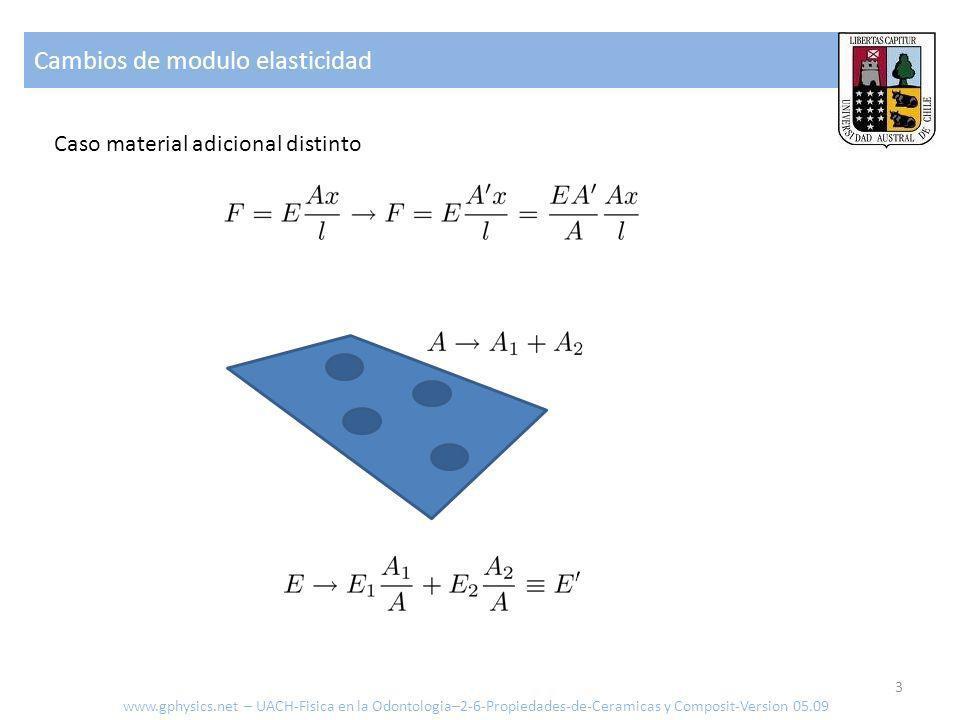 Cambios de modulo elasticidad 3 Caso material adicional distinto www.gphysics.net – UACH-Fisica en la Odontologia–2-6-Propiedades-de-Ceramicas y Composit-Version 05.09