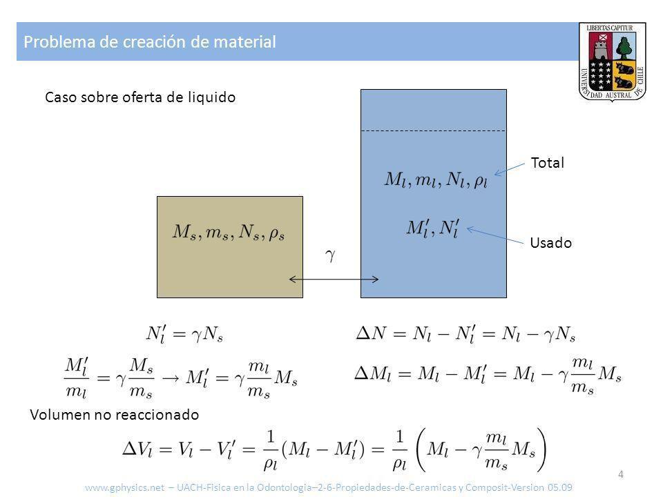 Problema de creación de material 4 Caso sobre oferta de liquido Total Usado Volumen no reaccionado www.gphysics.net – UACH-Fisica en la Odontologia–2-