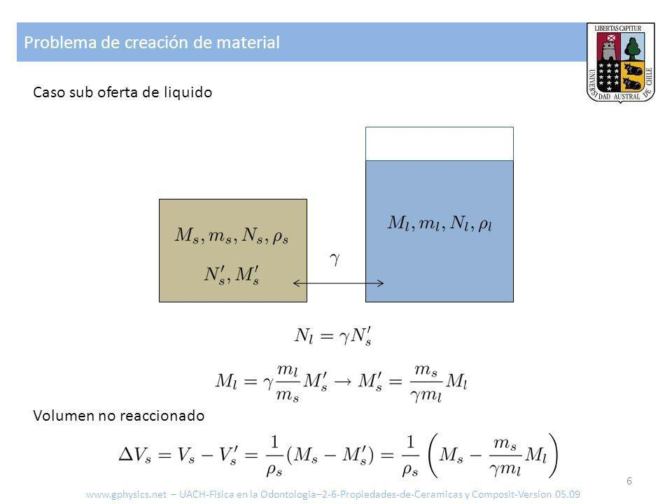 Problema de creación de material 6 Caso sub oferta de liquido Volumen no reaccionado www.gphysics.net – UACH-Fisica en la Odontologia–2-6-Propiedades-