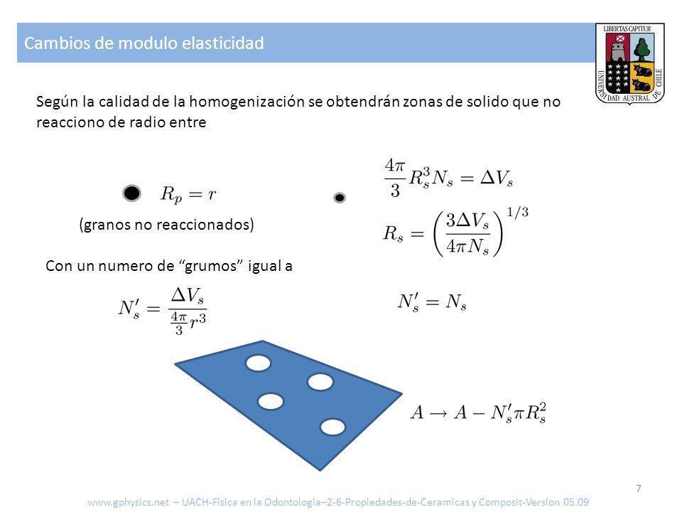 Cambios de modulo elasticidad 7 Según la calidad de la homogenización se obtendrán zonas de solido que no reacciono de radio entre Con un numero de grumos igual a (granos no reaccionados) www.gphysics.net – UACH-Fisica en la Odontologia–2-6-Propiedades-de-Ceramicas y Composit-Version 05.09
