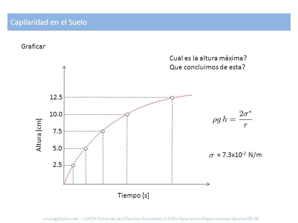 Graficar Altura [cm] Tiempo [s] Cual es la altura máxima? Que concluimos de esta? 2.5 5.0 7.5 10.0 12.5 Capilaridad en el Suelo www.gphysics.net – UAC