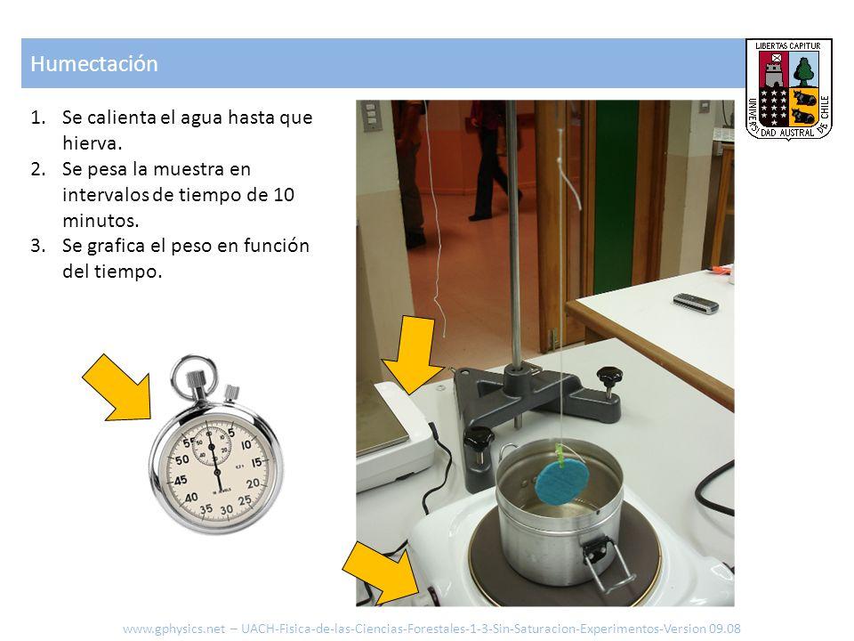 Humectación www.gphysics.net – UACH-Fisica-de-las-Ciencias-Forestales-1-3-Sin-Saturacion-Experimentos-Version 09.08 1.Se calienta el agua hasta que hi