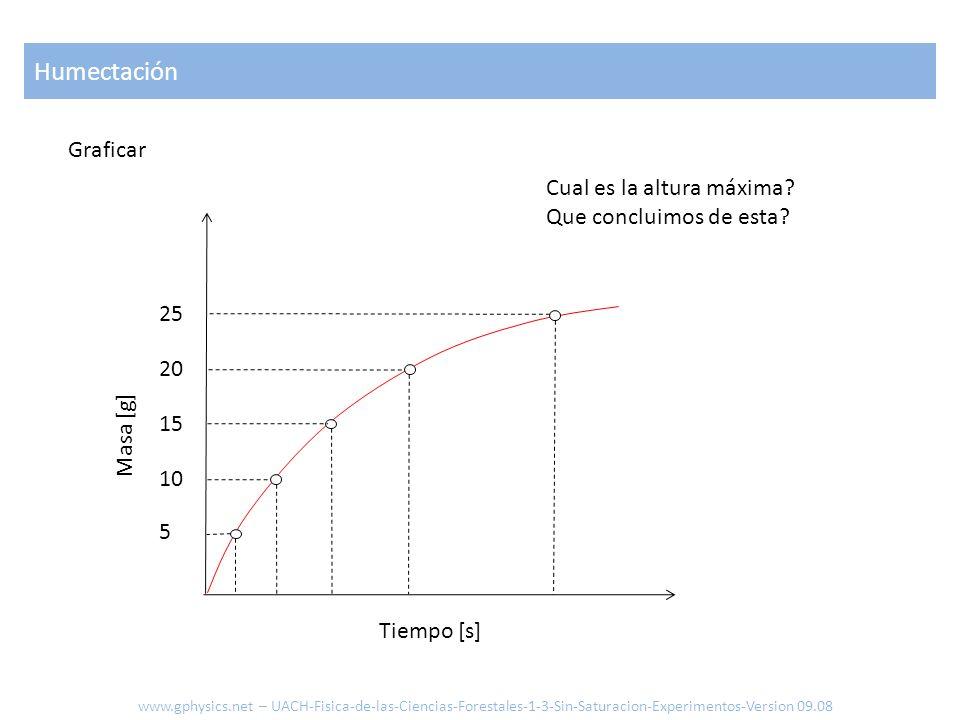 Graficar Masa [g] Tiempo [s] Cual es la altura máxima? Que concluimos de esta? 5 10 15 20 25 Humectación www.gphysics.net – UACH-Fisica-de-las-Ciencia