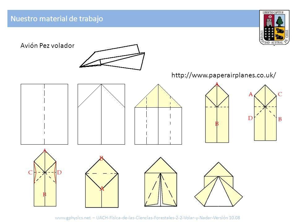Nuestro material de trabajo www.gphysics.net – UACH-Fisica-de-las-Ciencias-Forestales-2-2-Volar-y-Nadar-Versión 10.08 Avión Pez volador http://www.pap