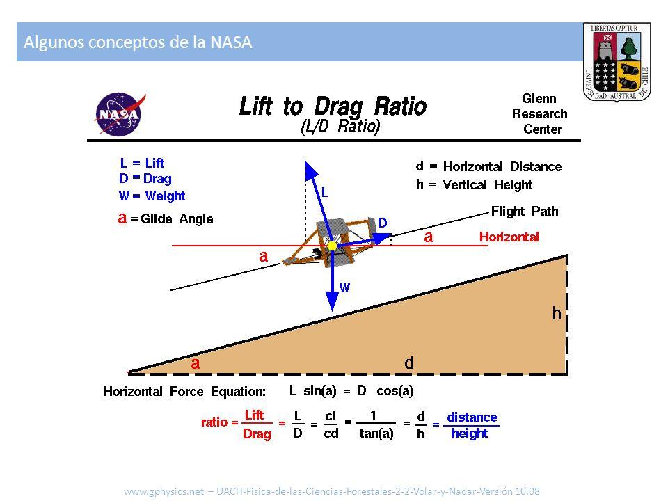Algunos conceptos de la NASA