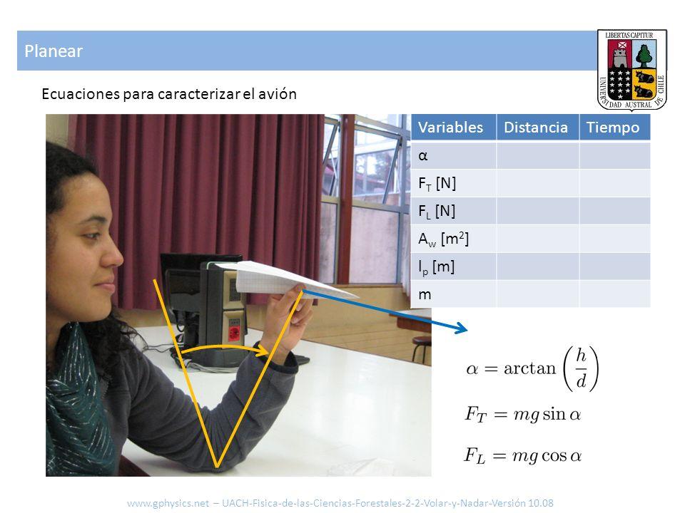 Planear www.gphysics.net – UACH-Fisica-de-las-Ciencias-Forestales-2-2-Volar-y-Nadar-Versión 10.08 Ecuaciones para caracterizar el avión VariablesDista