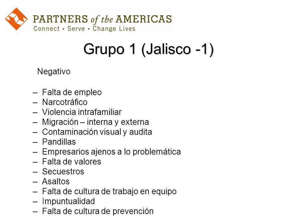 Grupo 1 (Jalisco -1) Negativo –Falta de empleo –Narcotráfico –Violencia intrafamiliar –Migración – interna y externa –Contaminación visual y audita –P