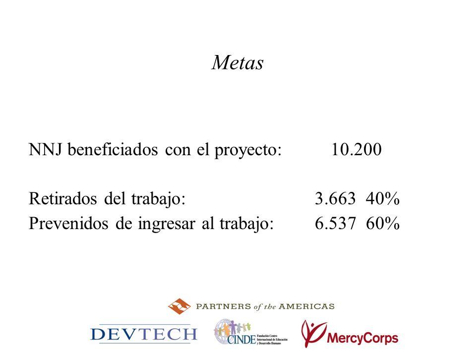 Metas NNJ beneficiados con el proyecto: 10.200 Retirados del trabajo: 3.663 40% Prevenidos de ingresar al trabajo: 6.537 60%