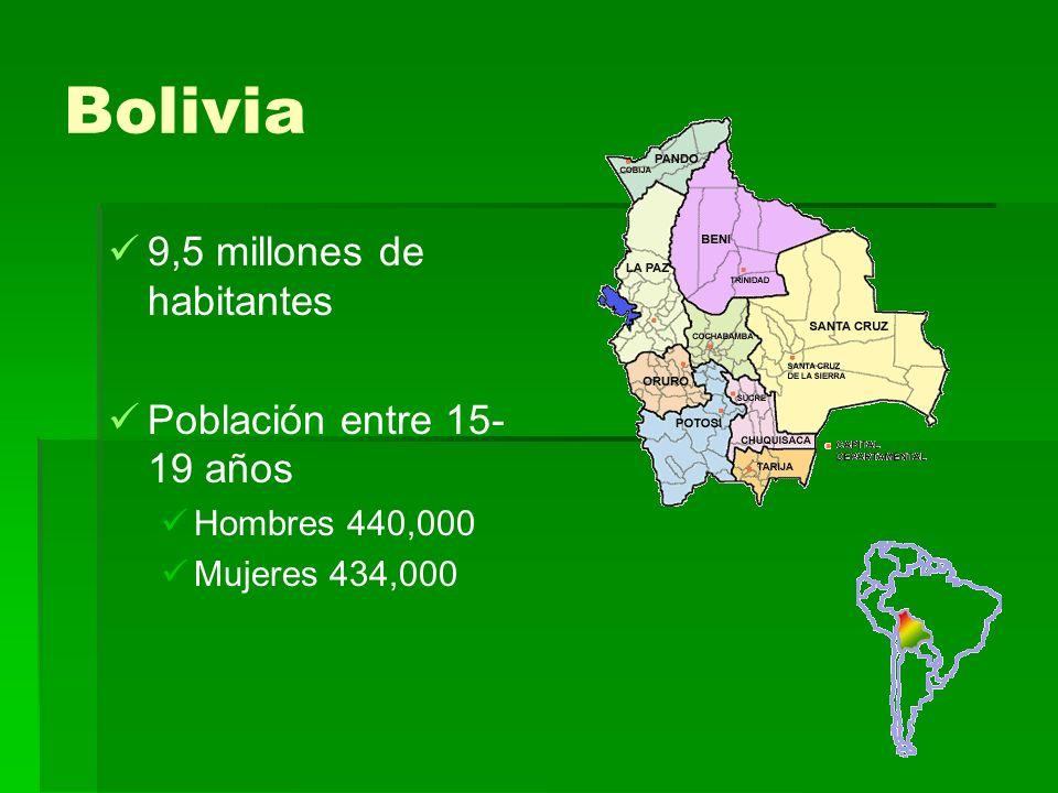 Bolivia 9,5 millones de habitantes Población entre 15- 19 años Hombres 440,000 Mujeres 434,000