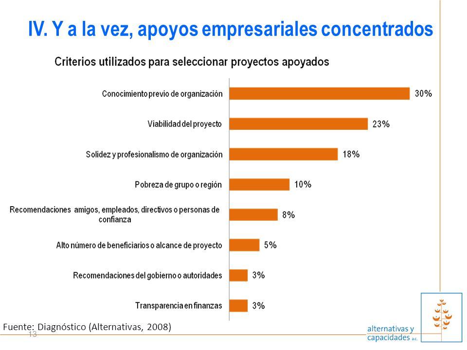 13 IV. Y a la vez, apoyos empresariales concentrados Fuente: Diagnóstico (Alternativas, 2008)
