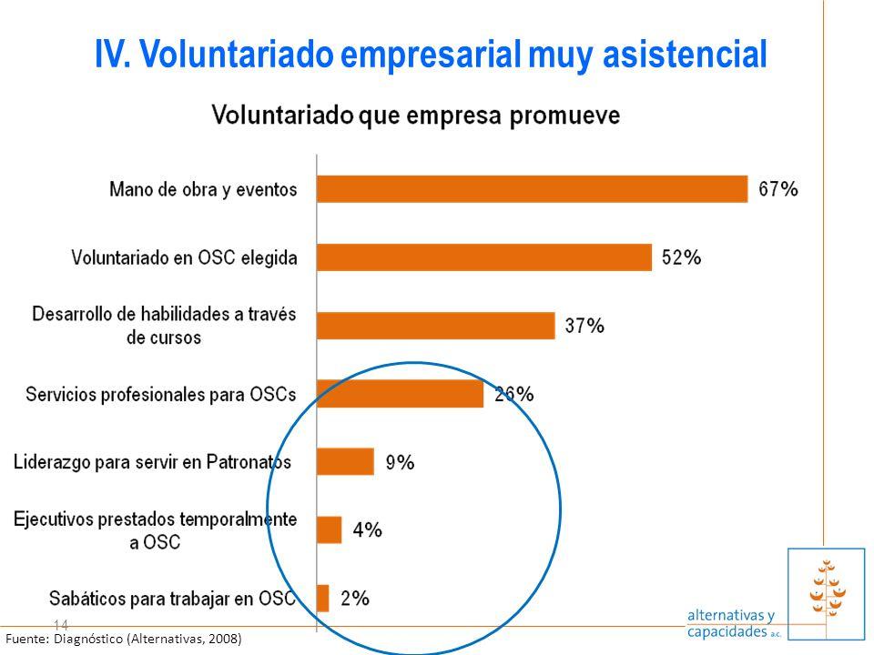 14 IV. Voluntariado empresarial muy asistencial Fuente: Diagnóstico (Alternativas, 2008)