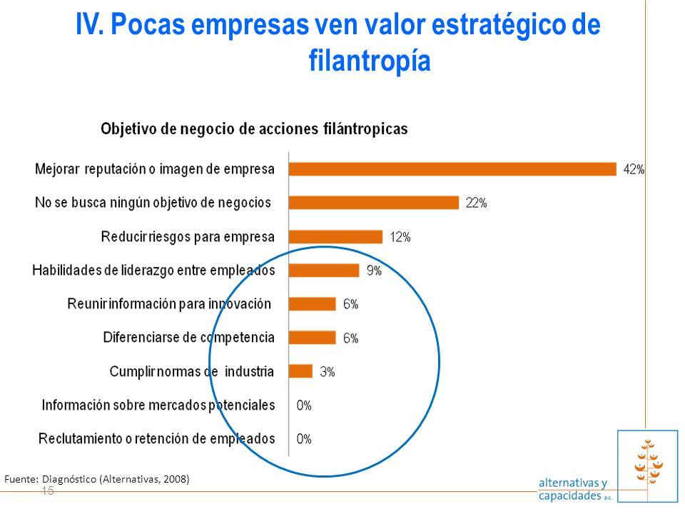 15 IV. Pocas empresas ven valor estratégico de filantropía Fuente: Diagnóstico (Alternativas, 2008)