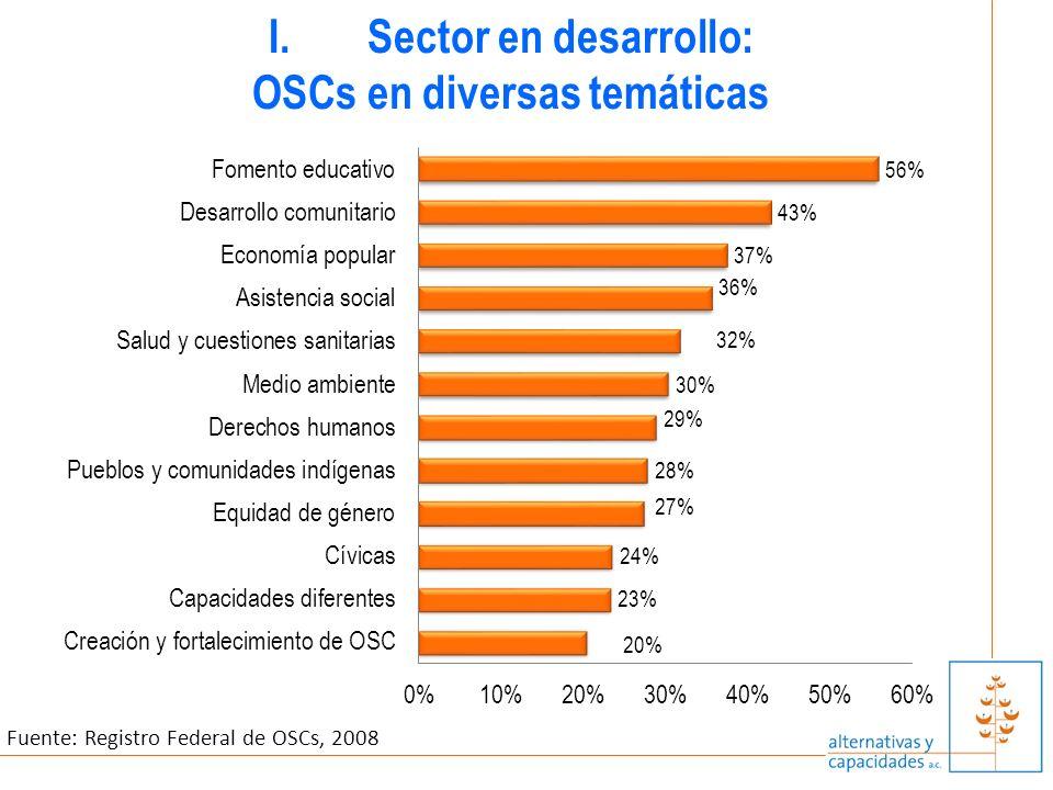 Fuente: Registro Federal de OSCs, 2008 I.Sector en desarrollo: OSCs en diversas temáticas