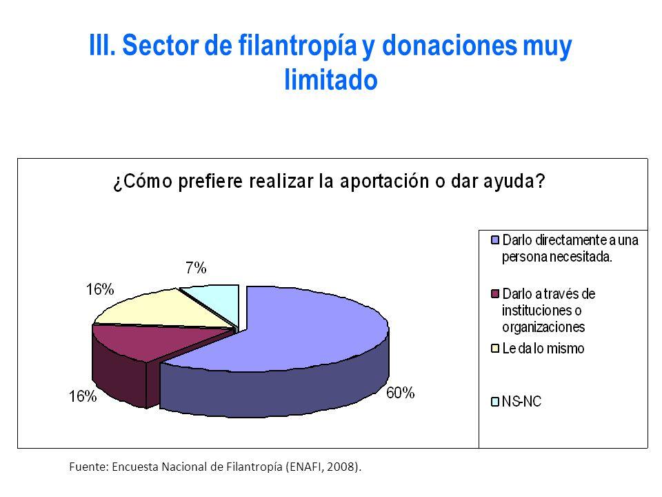 Fuente: Encuesta Nacional de Filantropía (ENAFI, 2008). III. Sector de filantropía y donaciones muy limitado
