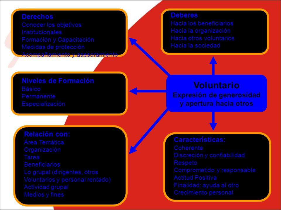 Voluntario Expresión de generosidad y apertura hacia otros Derechos Conocer los objetivos Institucionales Formación y Capacitación Medidas de protección Acompañamiento y asesoramiento Niveles de Formación Básico Permanente Especialización Relación con: Área Temática Organización Tarea Beneficiarios Lo grupal (dirigentes, otros Voluntarios y personal rentado) Actividad grupal Medios y fines Deberes Hacia los beneficiarios Hacia la organización Hacia otros voluntarios Hacia la sociedad Características: Coherente Discreción y confiabilidad Respeto Comprometido y responsable Actitud Positiva Finalidad: ayuda al otro Crecimiento personal
