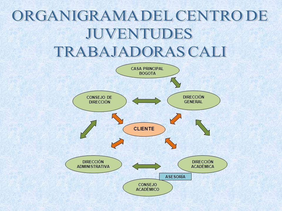 CONSEJO ACADÉMICO DIRECCIÓN GENERAL DIRECCIÓN ADMINISTRATIVA CLIENTE CONSEJO DE DIRECCIÓN DIRECCIÓN ACADÉMICA CASA PRINCIPAL BOGOTA ASESORÍA