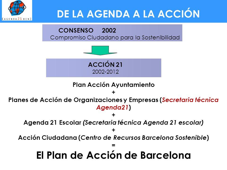 ACCIÓN 21 2002-2012 CONSENSO 2002 Compromiso Ciudadano para la Sostenibilidad Plan Acción Ayuntamiento + Planes de Acción de Organizaciones y Empresas