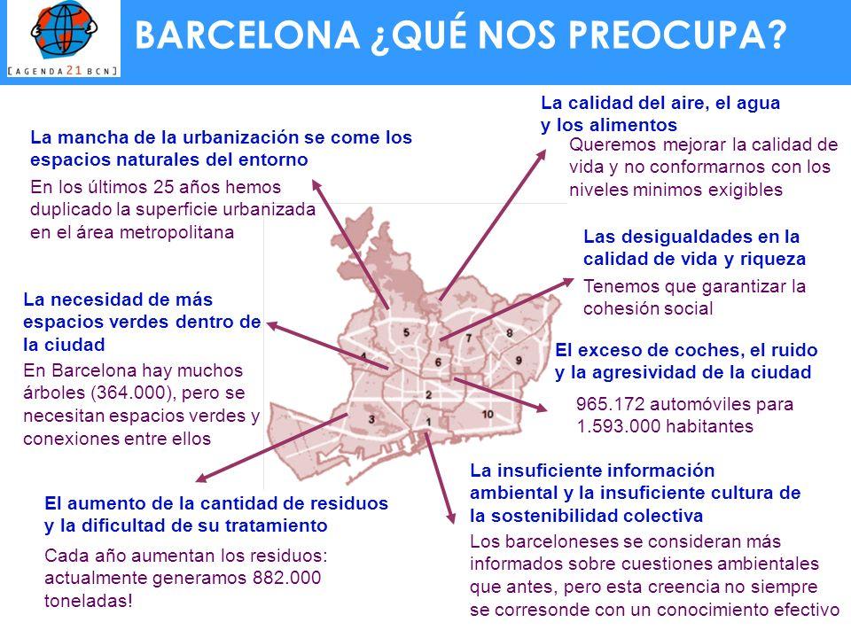 BARCELONA ¿QUÉ NOS PREOCUPA? 965.172 automóviles para 1.593.000 habitantes El exceso de coches, el ruido y la agresividad de la ciudad Cada año aument