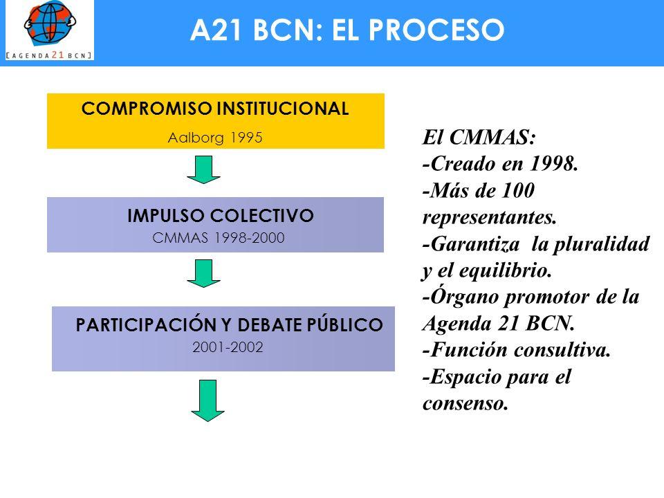 A21 BCN: EL PROCESO IMPULSO COLECTIVO CMMAS 1998-2000 COMPROMISO INSTITUCIONAL Aalborg 1995 PARTICIPACIÓN Y DEBATE PÚBLICO 2001-2002 El CMMAS: -Creado