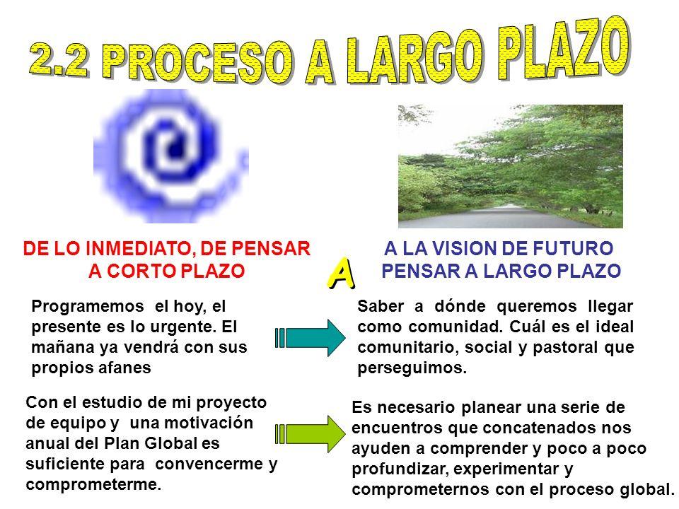 DE LO INMEDIATO, DE PENSAR A CORTO PLAZO A LA VISION DE FUTURO PENSAR A LARGO PLAZO A A Programemos el hoy, el presente es lo urgente. El mañana ya ve
